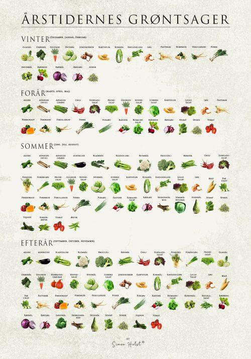 Årstidernes Grøntsager - Grøntsag