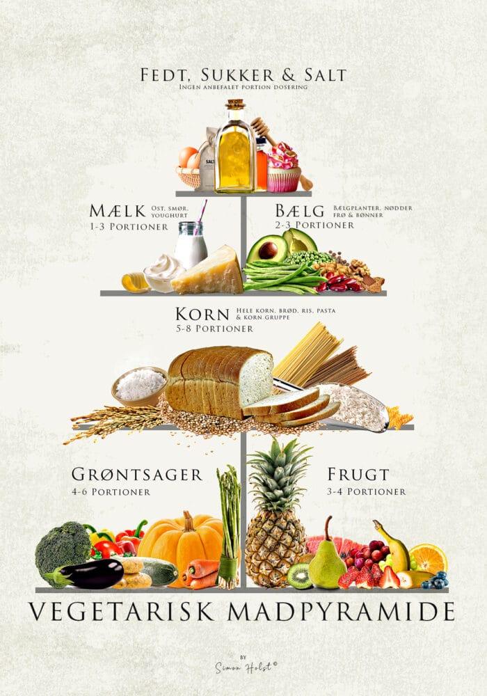 Vegetarisk Mad Pyramide