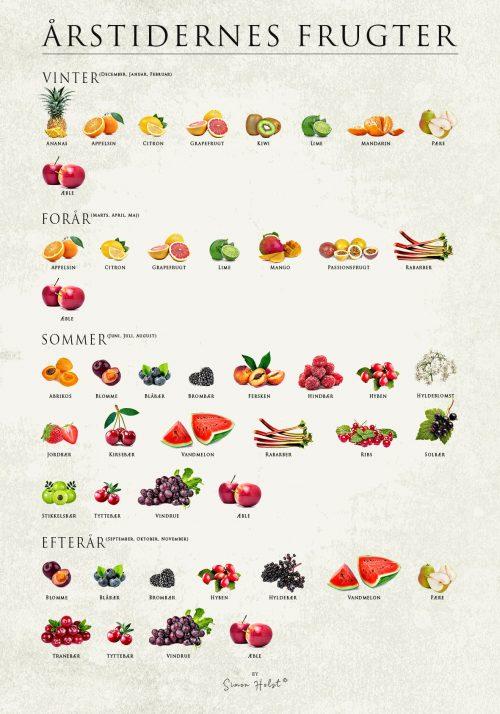 Årstidernes Frugter - Plakat