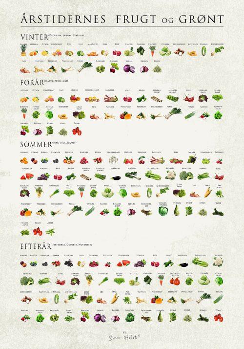 Årstidernes Frugt Og Grønt - Grøntsag